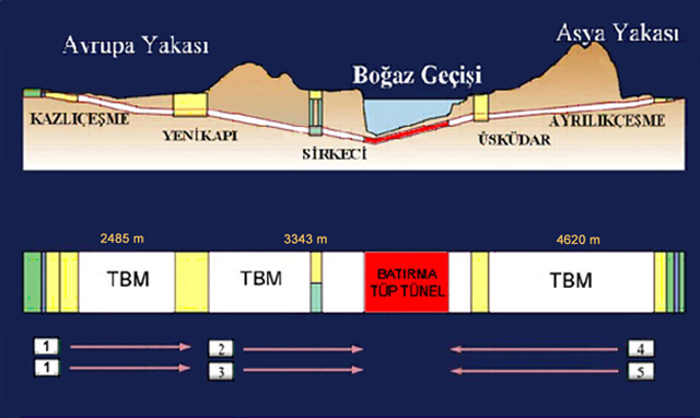 marmaray kev nta
