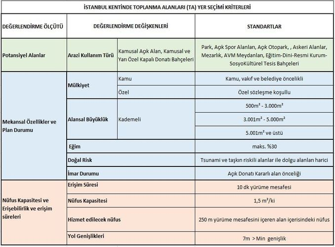 Istanbul earthquake meeting areas were determined