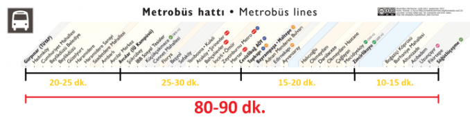 metrobus travel time