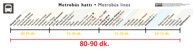 waktu tempuh metrobus