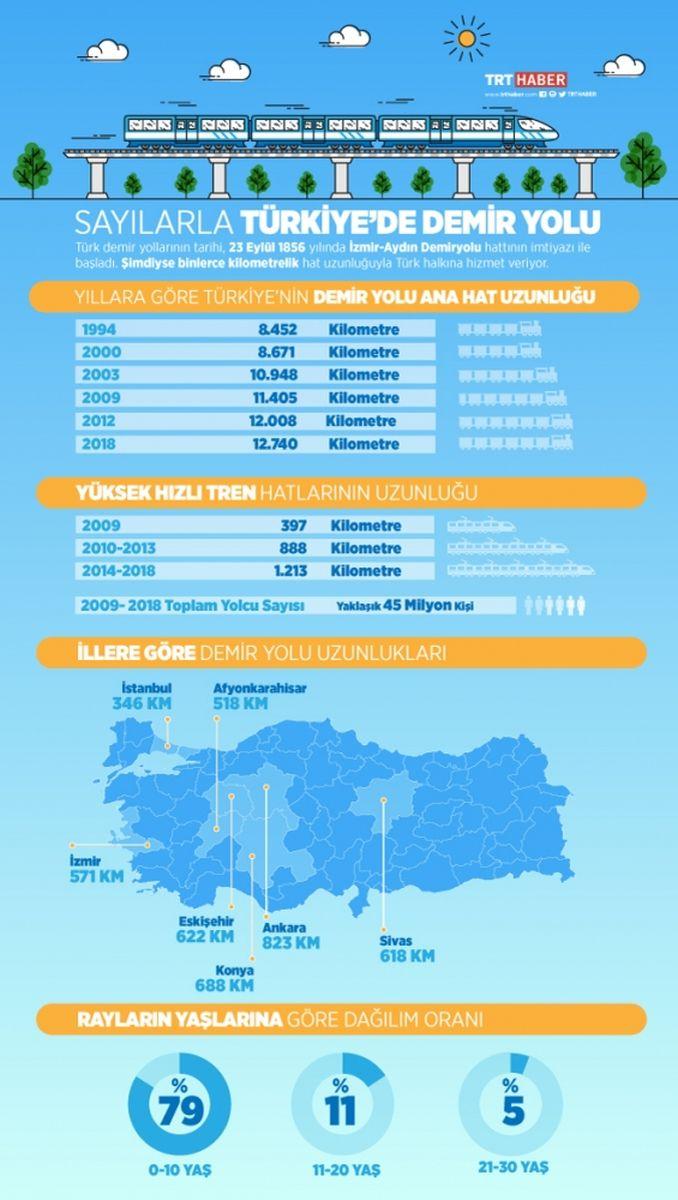 Türkei Railways mit Zahlen