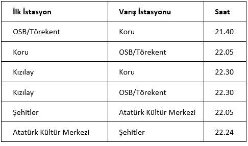 Ankara metrolarining jo'nash vaqti