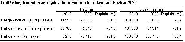 number of vehicles registering for traffic