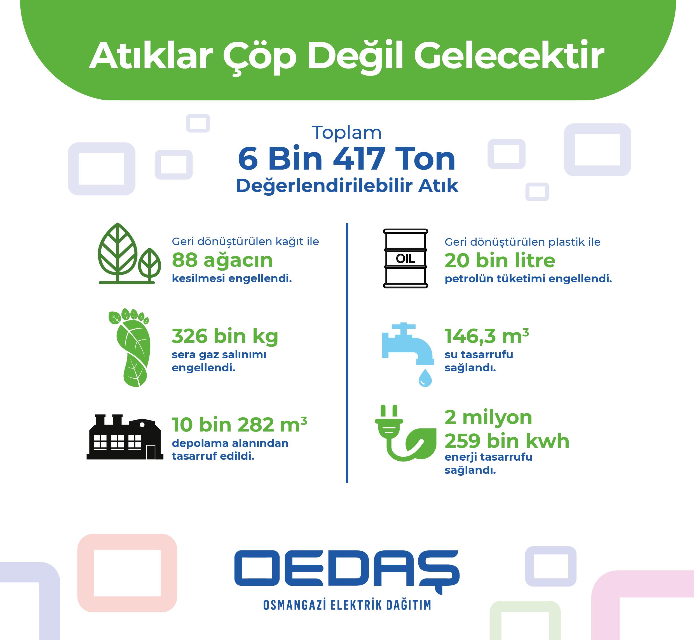 osmangazi edas recycled thousand tons of waste to the economy