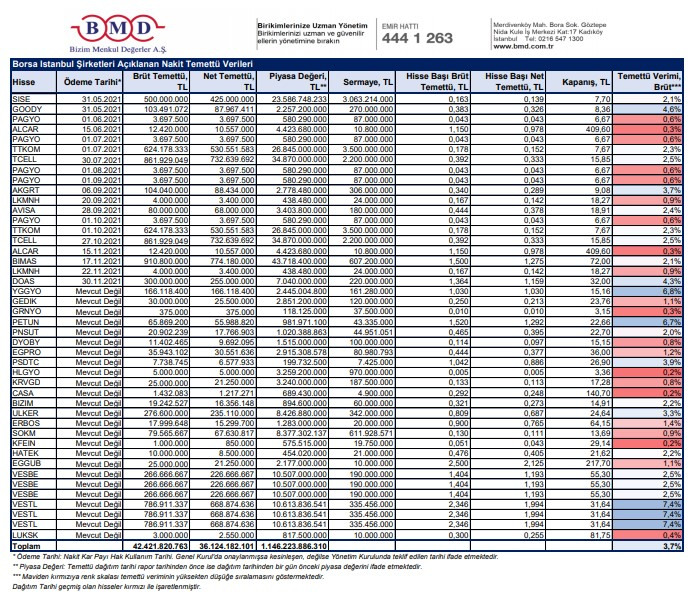 companies' cash dividend distribution dates