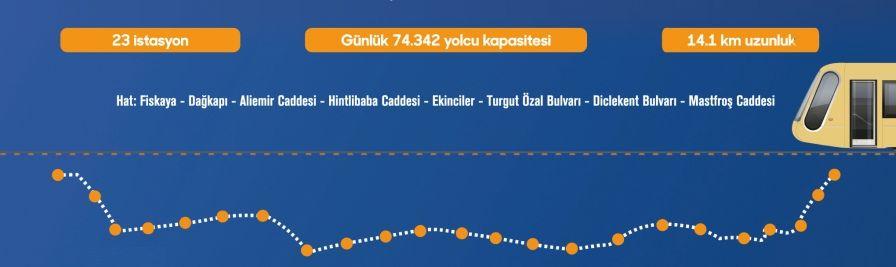 Spårvagnsstationer i Diyarbakir