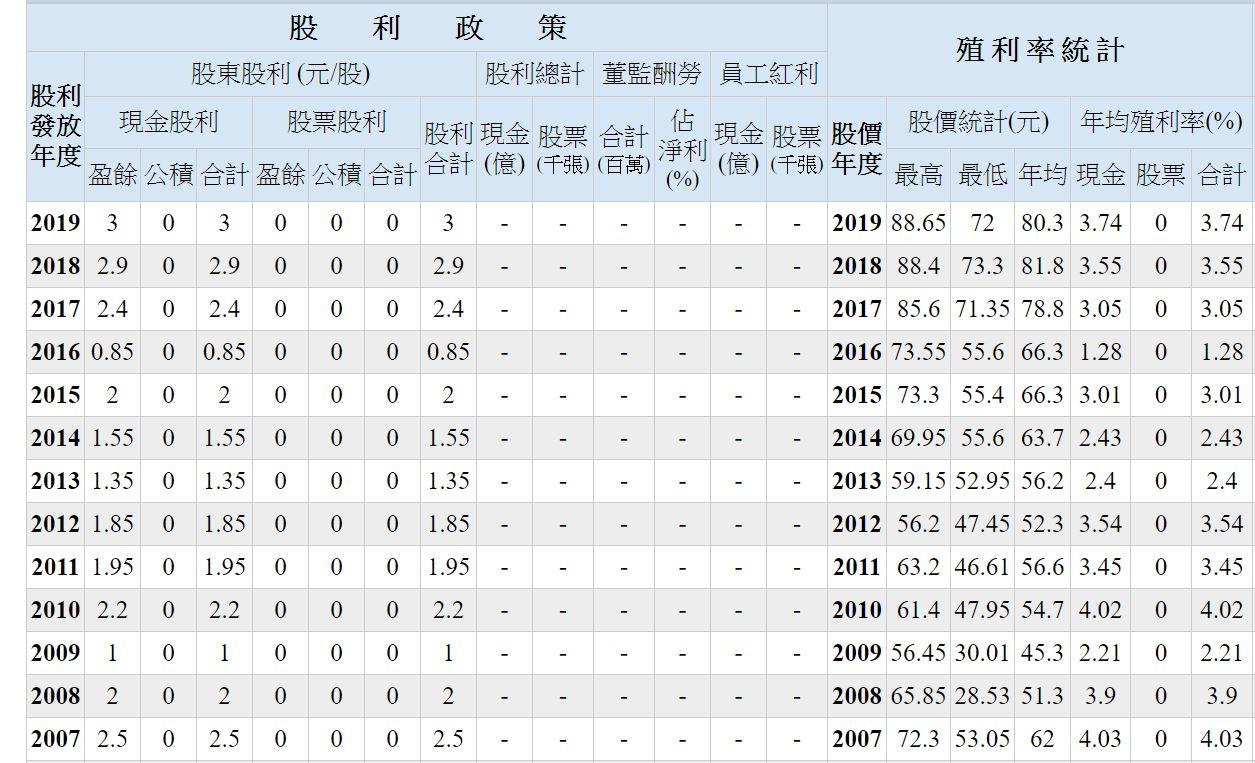 台灣50 0050 股利政策