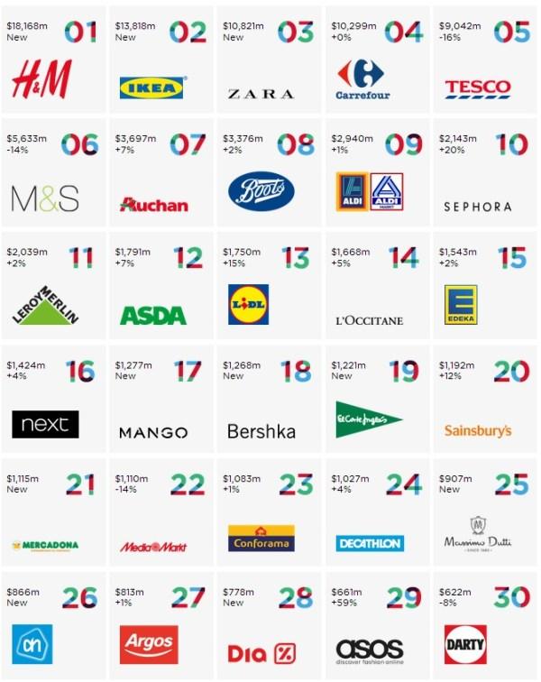 europa_marcas_retail