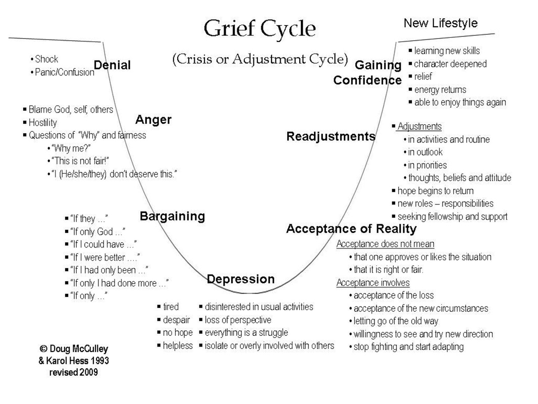 Recovering From Grief