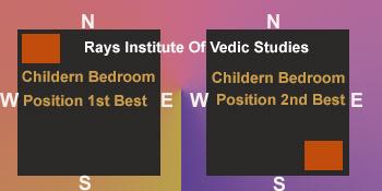 Vastu for kids bedroom for Bed position according to vastu