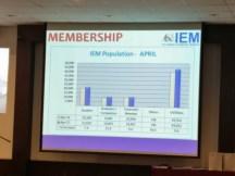 IEM Membership