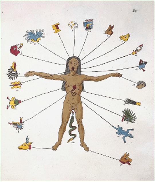 zodiacoazteca