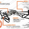 Explanation graphic with callouts for the RZR 1000 UTV Expedition Rack