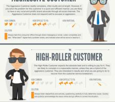 5 tipuri de clienti