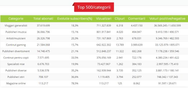 top artisti Youtube Romania
