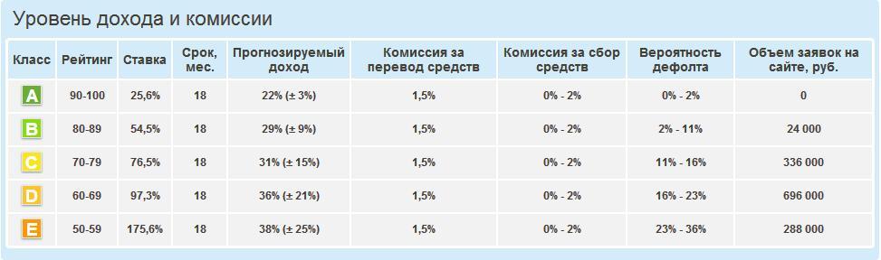 мфо это особый вид банка который выдает краткосрочные кредиты гражданам под высокие проценты