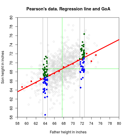 plot of chunk Regression-line