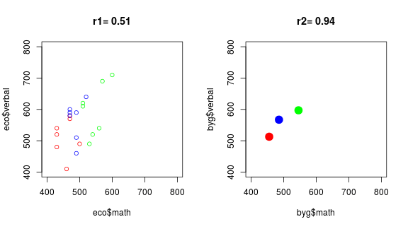 plot of chunk eco-cor-base
