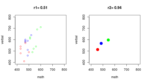 plot of chunk eco-cor-intubate