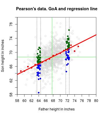 plot of chunk GoA-reg-line