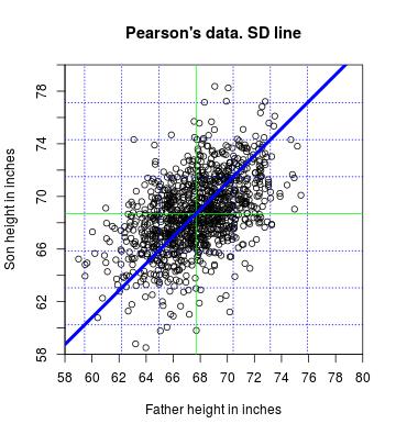 plot of chunk SD-line
