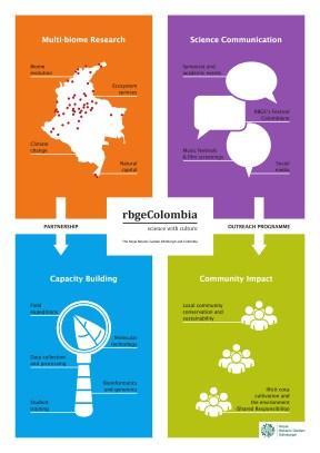 mindmap_rbgecolombia_a2