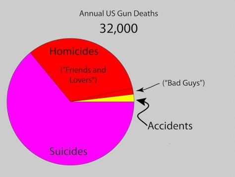 Annual US Gun Deaths