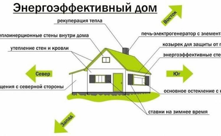Какой дом считается энергосберегающим