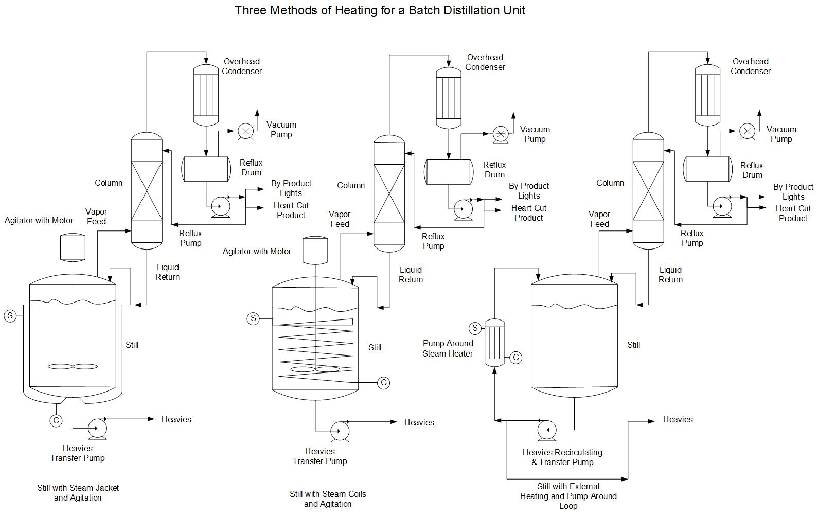 Designing A Batch Distillation Unit With Gantt Charts