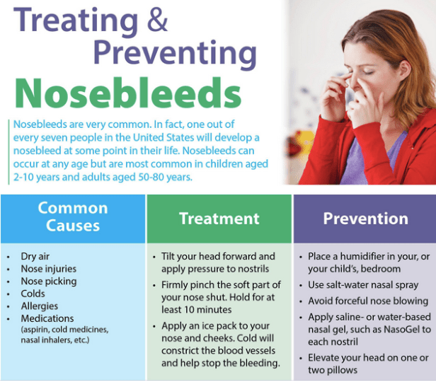 Nose bleeding causes, prevention and cure