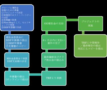 06.RI第2590地区の取り組み [2.グローバル補助金(GG) Part.1] (2014-15年度版)