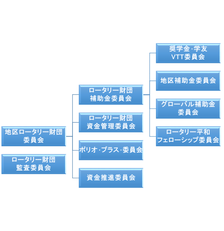 RI第2590地区ロータリー財団組織図