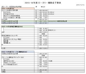 Budget-report_2015-16_V2