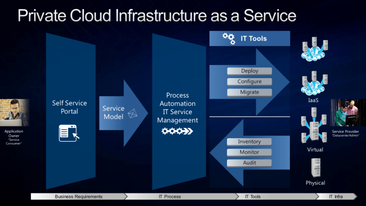 Private-Cloud-Infrastructure-as-a-Service