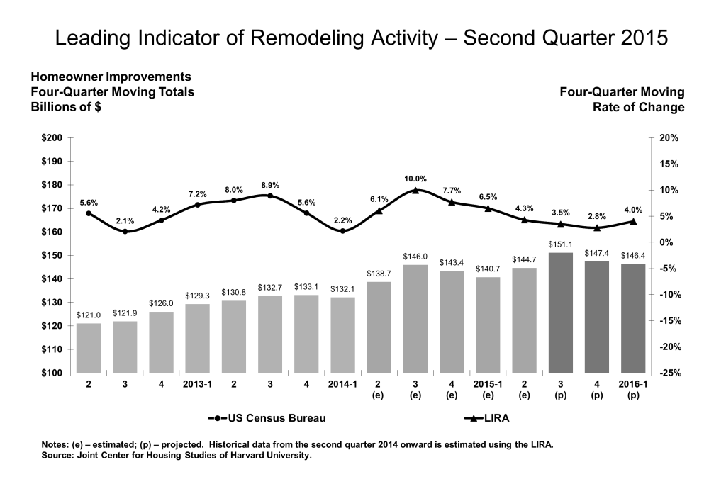 Graphic on remodeling activity