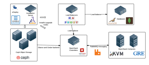 Reference Architecture - New Page
