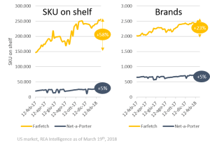 Farfetch and net-a-porter SKU and brand count