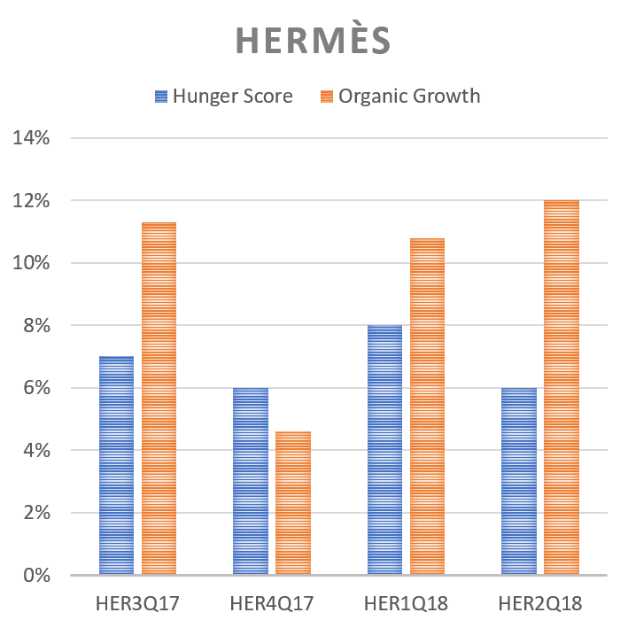 Hunger Score anticipation over organic revenue growth for Hermès
