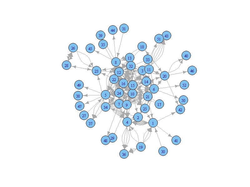 Network visualization in R with the igraph package – RE-DESIGN