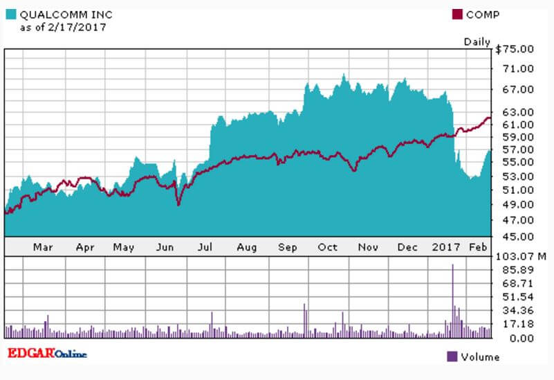 Apple Sued Qualcomm. Underperformed Nasdaq This Year. www.re-thinkwealth.sg www.re-thinkwealth.com