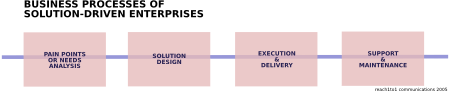 Processes of Solution-driven enterprises