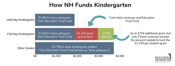 Kindergarten & Keno: How it works