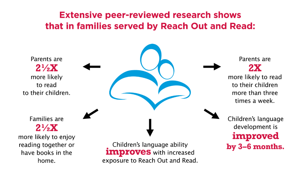 Extensive peer-reviewed research shows that in families served by Reach Out & Read: Parents are 2.5 times more likely to read to their children. Families are 2.5 times more likely to enjoy reading together or have books in the home. Children's language ability improves with increased exposure to Reach Out & Read. Children's language development is improved by 3-6 months. Parents are 2 times more likely to read to their children more than three times a week.