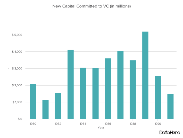 DataHero New Capital Committed to VC (in millions)