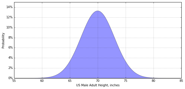 american male height distribution