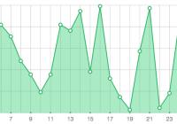 react-svg-line-chart-component