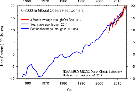 NOAA once again has to rescale its ocean heat chart to capture 2014 ocean warming (photo: The Guardian)