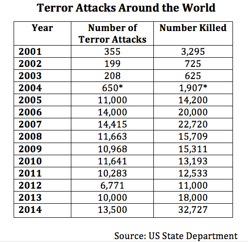 Terror attacks around the world. (photo: US State Department)