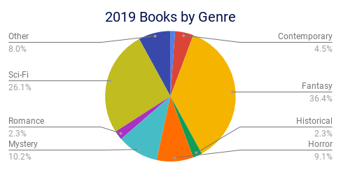 2019 Books by Genre