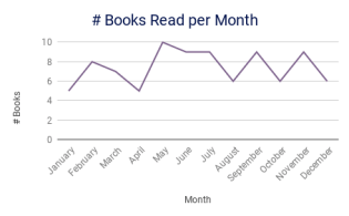 # Books Read per Month_Dec19